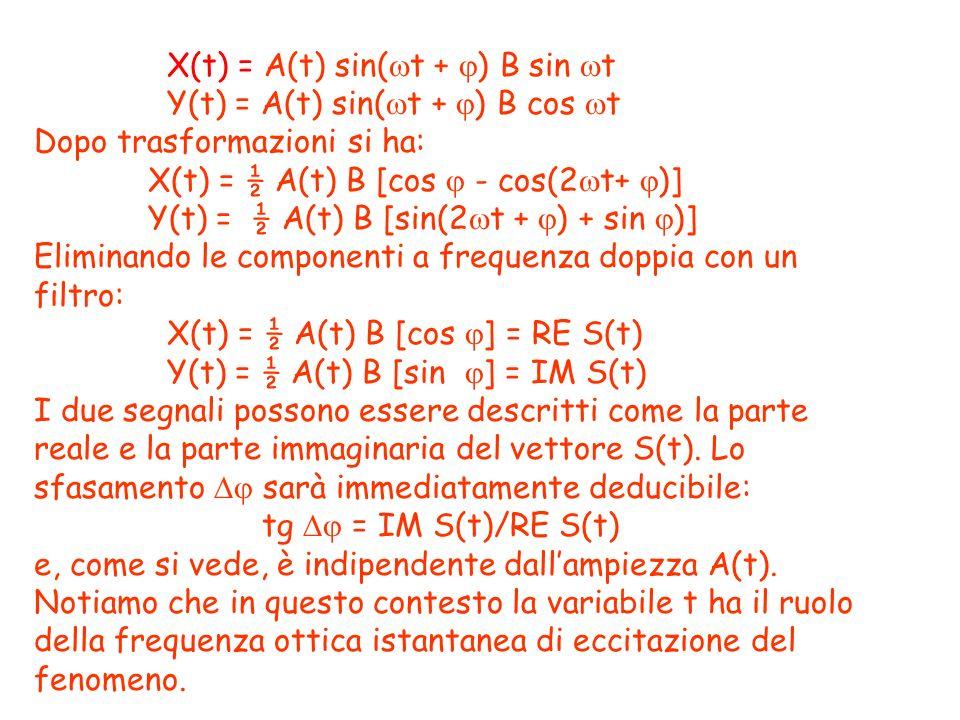 X(t) = A(t) sin(t + ) B sin t