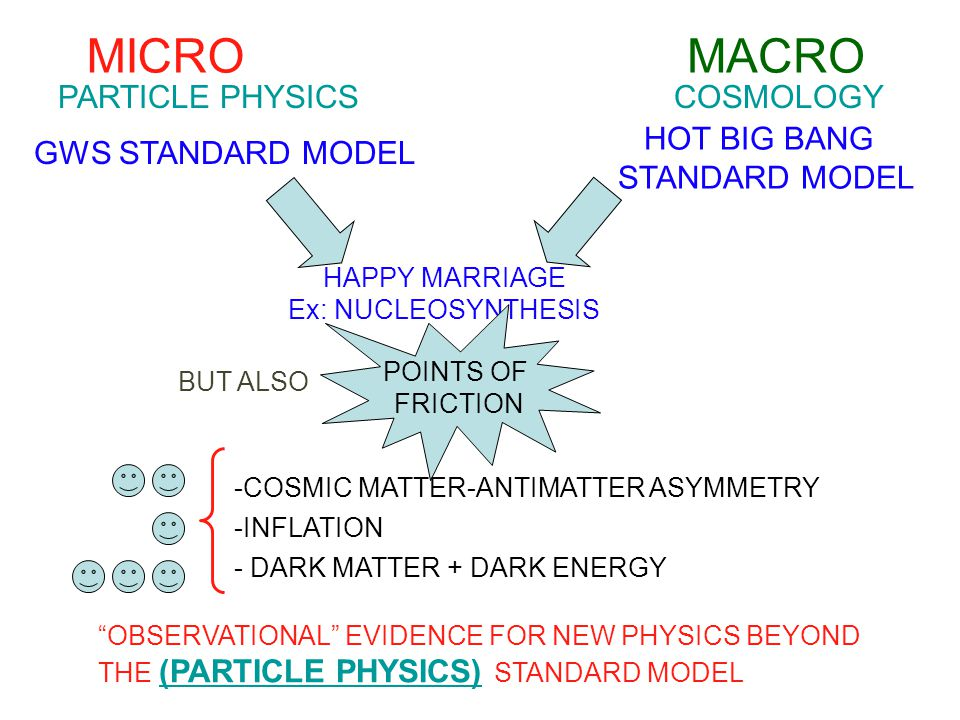 MICRO MACRO PARTICLE PHYSICS COSMOLOGY HOT BIG BANG STANDARD MODEL