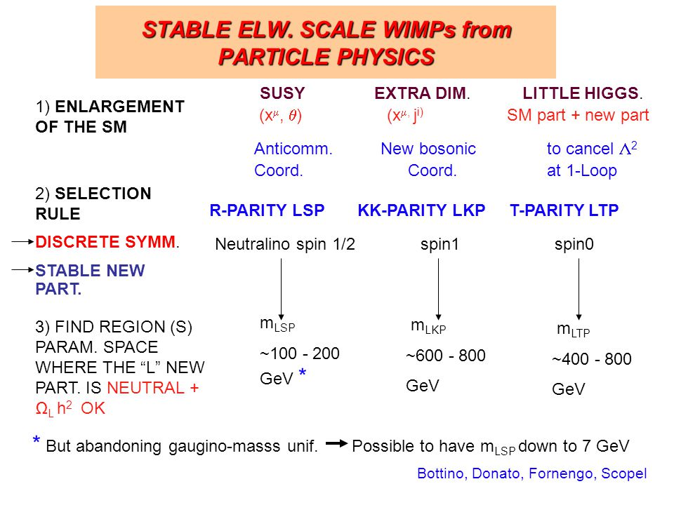 STABLE ELW. SCALE WIMPs from PARTICLE PHYSICS