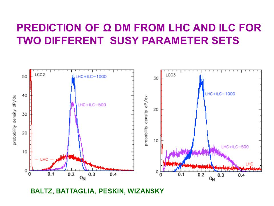 PREDICTION OF Ω DM FROM LHC AND ILC FOR TWO DIFFERENT SUSY PARAMETER SETS
