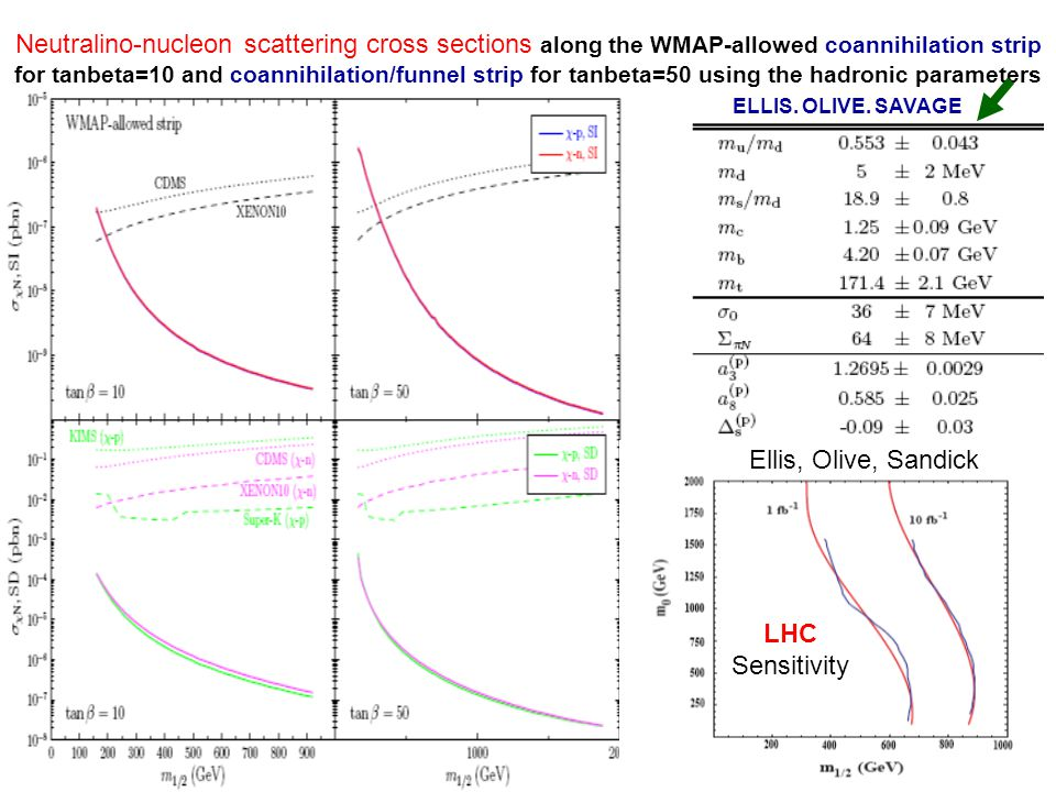 Neutralino-nucleon scattering cross sections along the WMAP-allowed coannihilation strip for tanbeta=10 and coannihilation/funnel strip for tanbeta=50 using the hadronic parameters