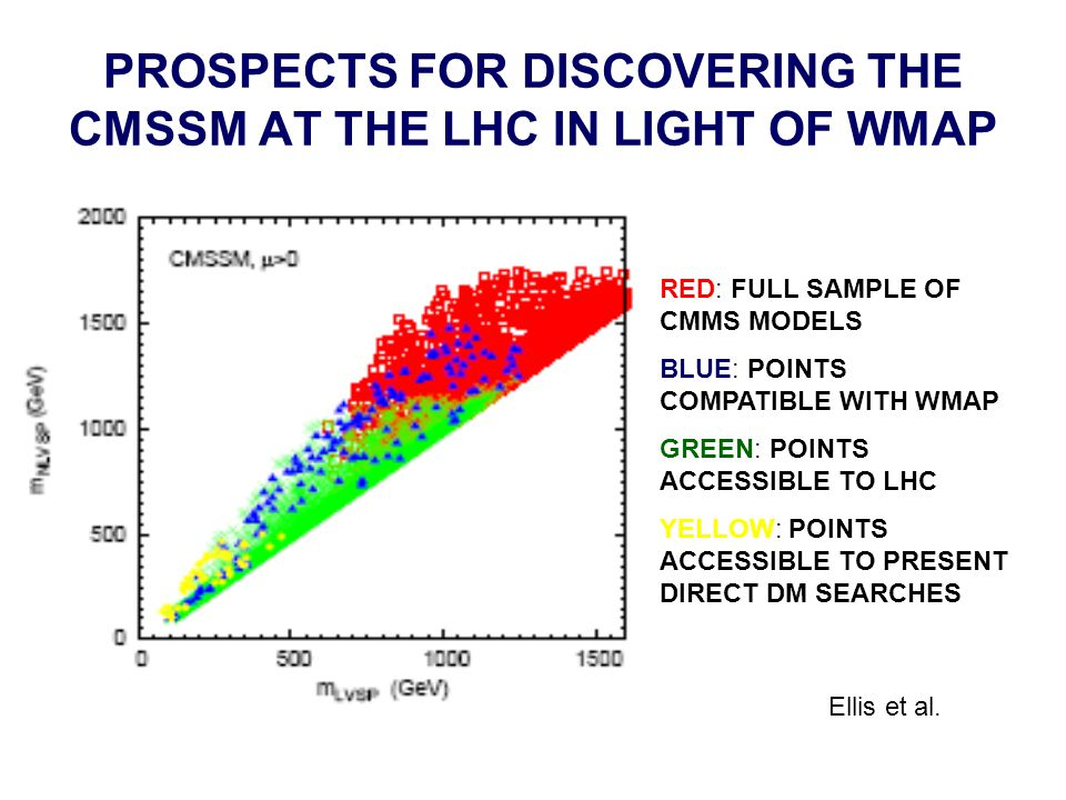 PROSPECTS FOR DISCOVERING THE CMSSM AT THE LHC IN LIGHT OF WMAP