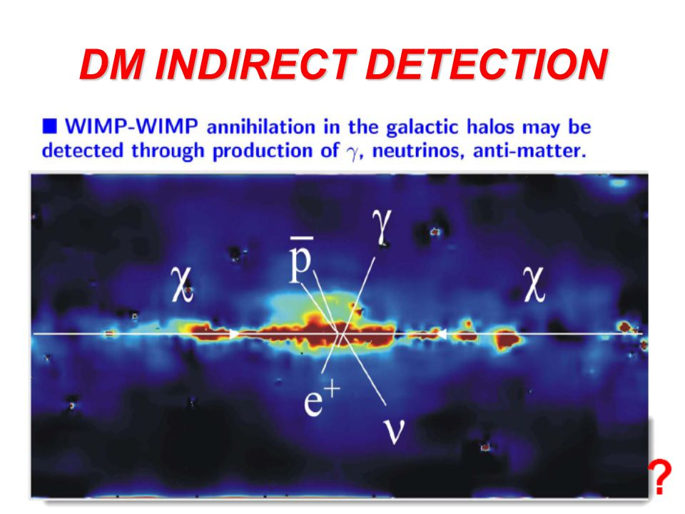 DM INDIRECT DETECTION
