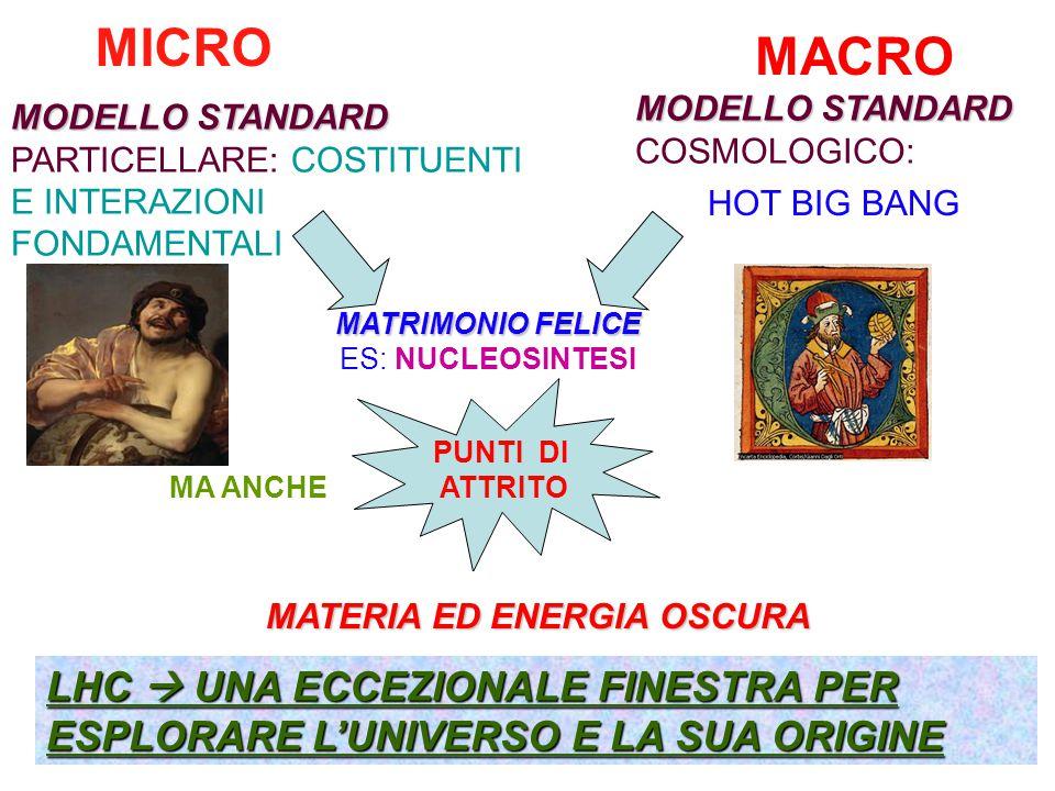 MICRO MACRO. MODELLO STANDARD. COSMOLOGICO: MODELLO STANDARD PARTICELLARE: COSTITUENTI E INTERAZIONI FONDAMENTALI.