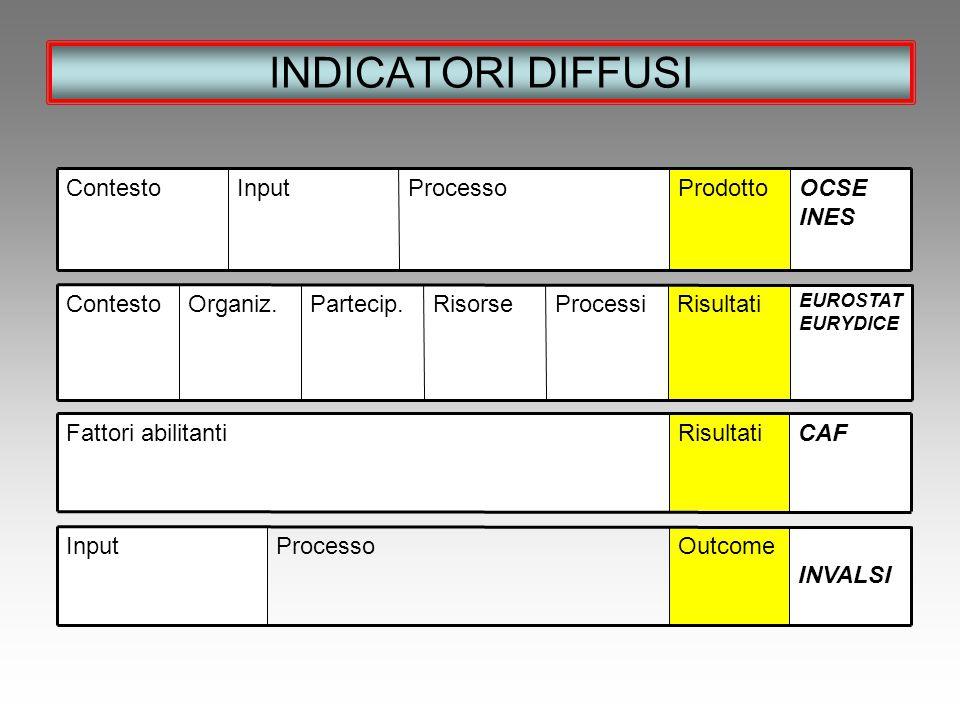 INDICATORI DIFFUSI OCSE INES Prodotto Processo Input Contesto
