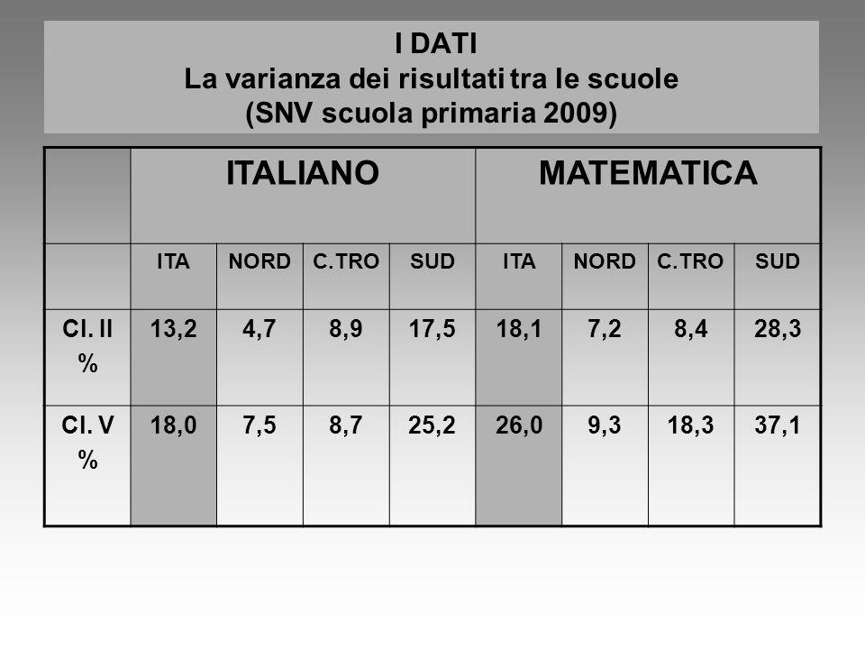 I DATI La varianza dei risultati tra le scuole (SNV scuola primaria 2009)