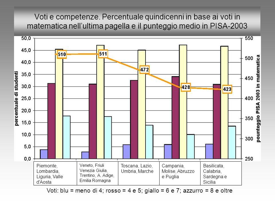 Voti e competenze. Percentuale quindicenni in base ai voti in matematica nell'ultima pagella e il punteggio medio in PISA-2003