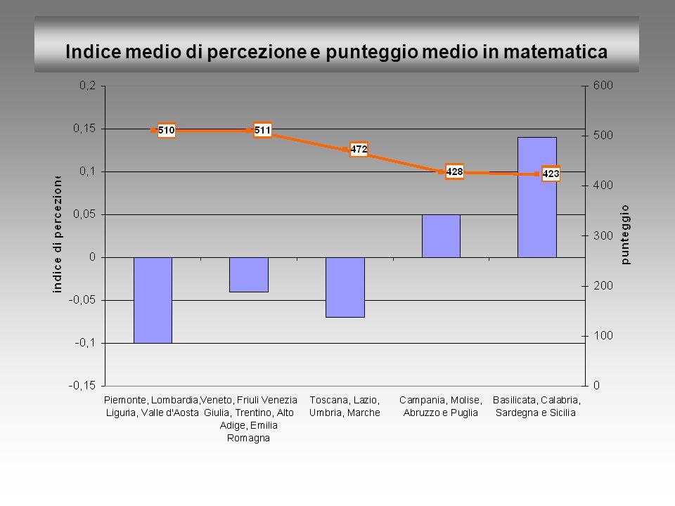 Indice medio di percezione e punteggio medio in matematica