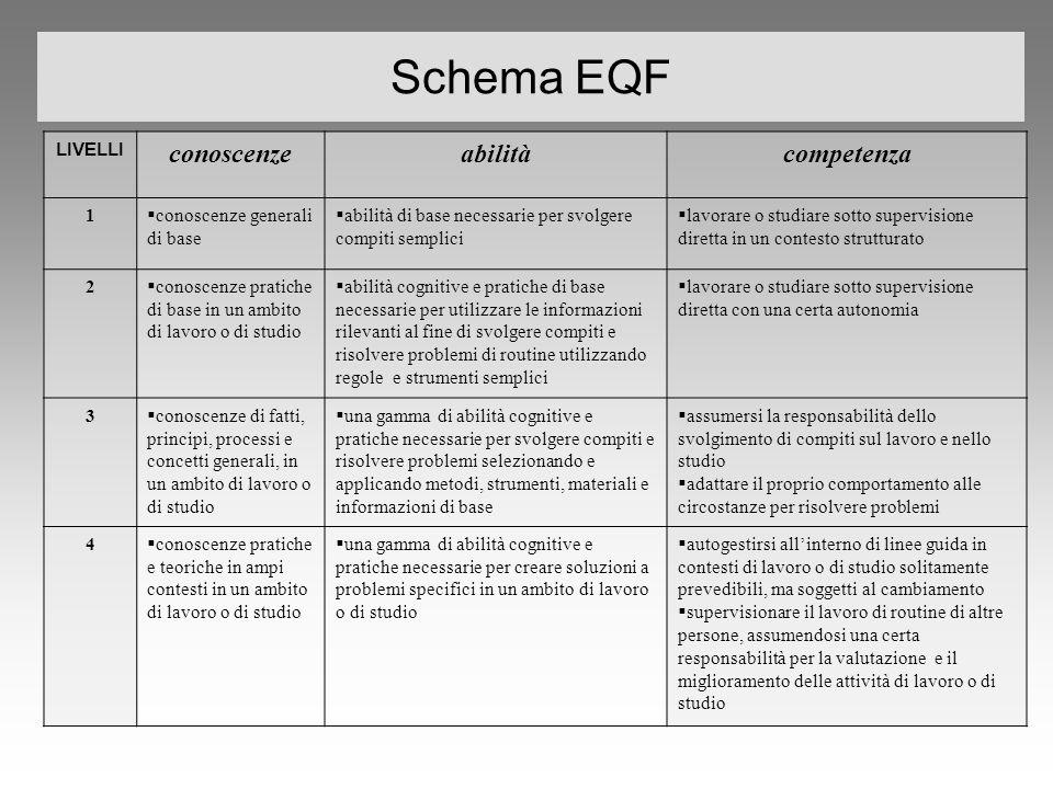 Schema EQF conoscenze abilità competenza LIVELLI 1