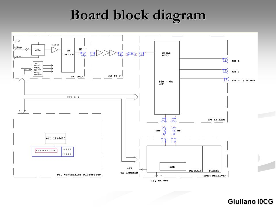 Board block diagram Giuliano I0CG