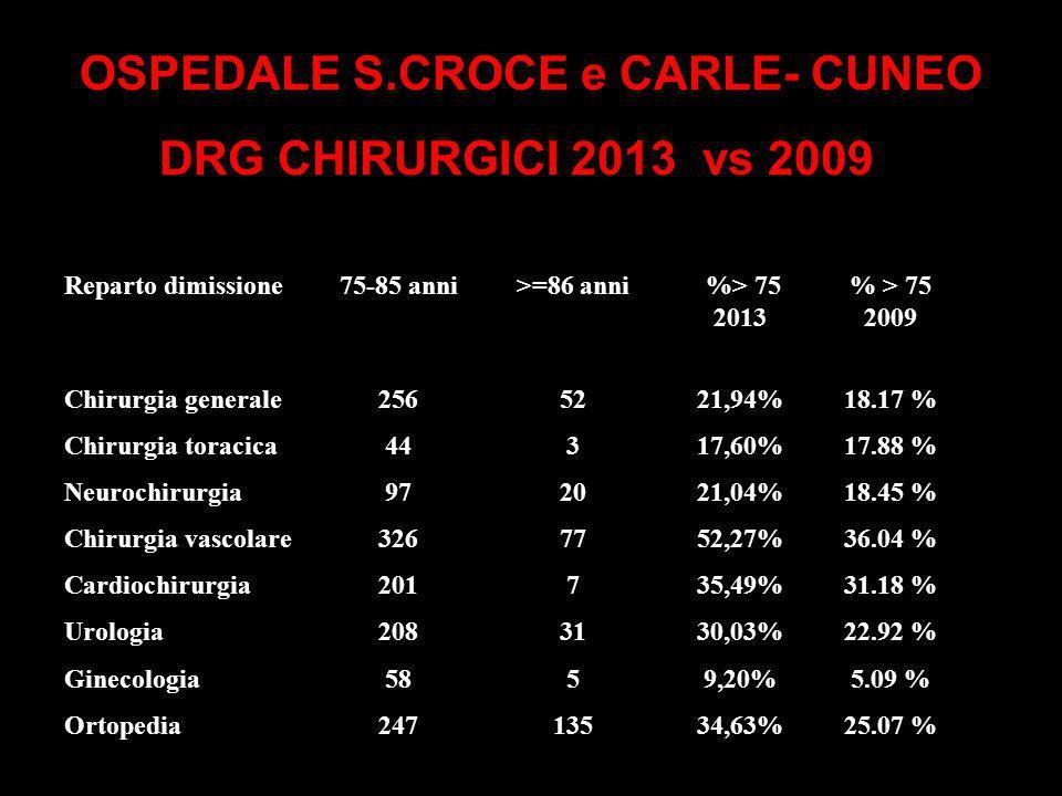 OSPEDALE S.CROCE e CARLE- CUNEO