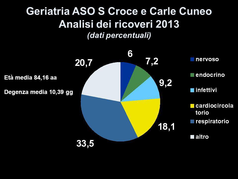 Geriatria ASO S Croce e Carle Cuneo Analisi dei ricoveri 2013 (dati percentuali)
