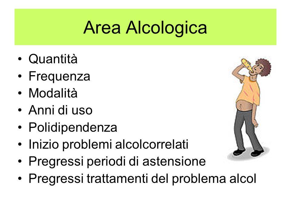 Area Alcologica Quantità Frequenza Modalità Anni di uso Polidipendenza