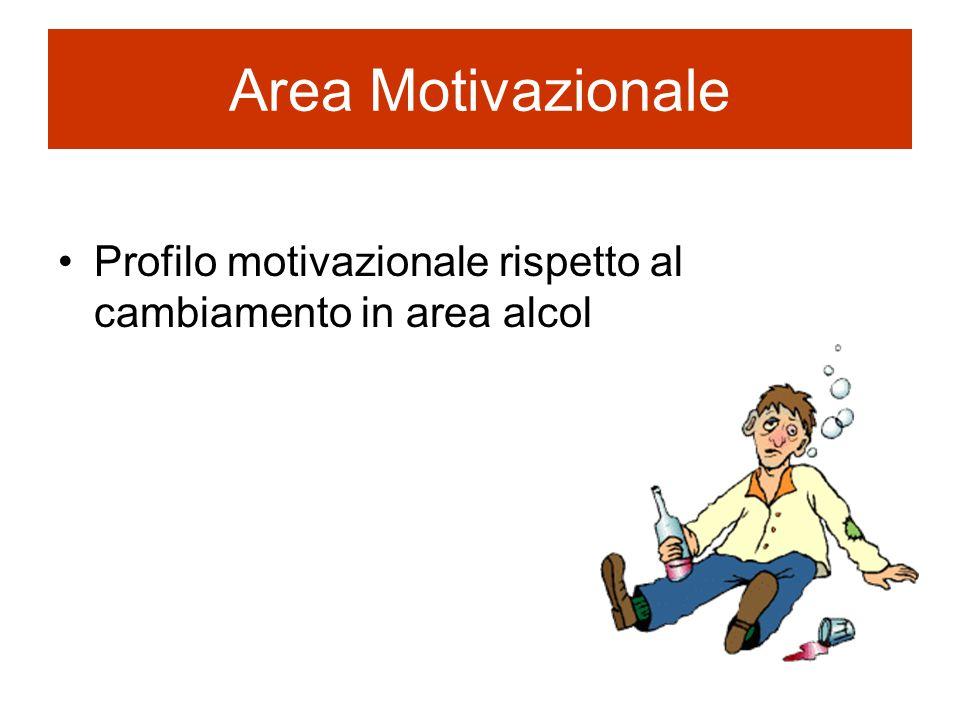 Area Motivazionale Profilo motivazionale rispetto al cambiamento in area alcol