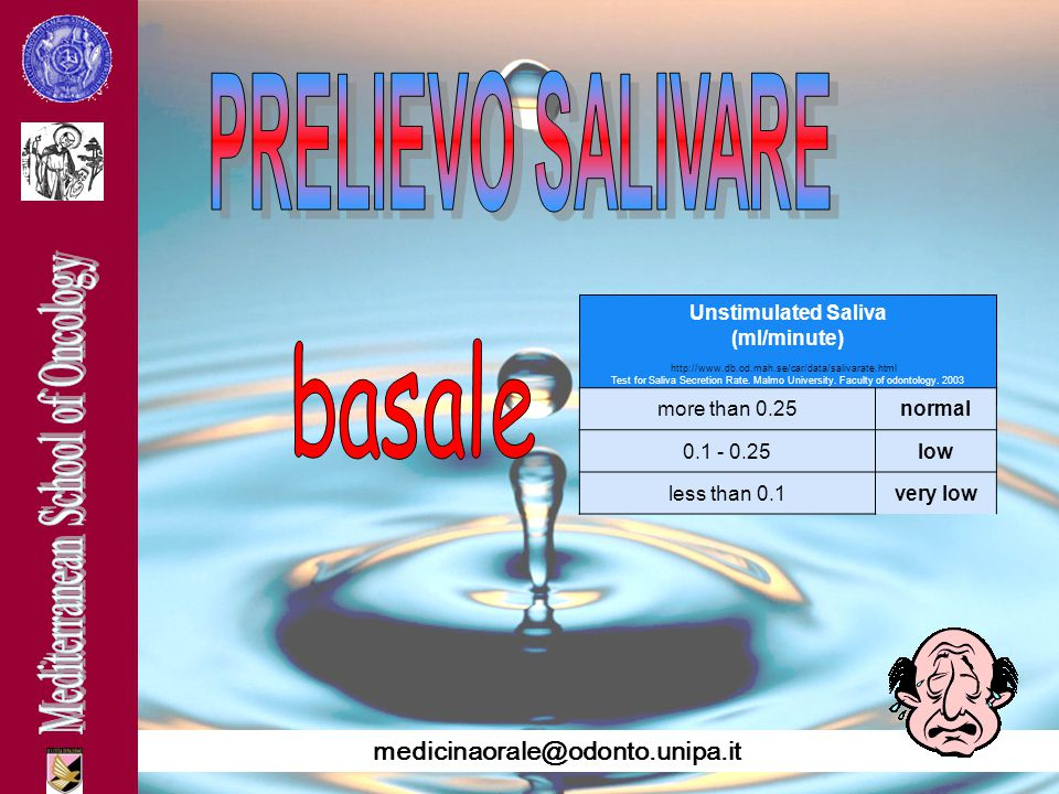 Unstimulated Saliva (ml/minute)