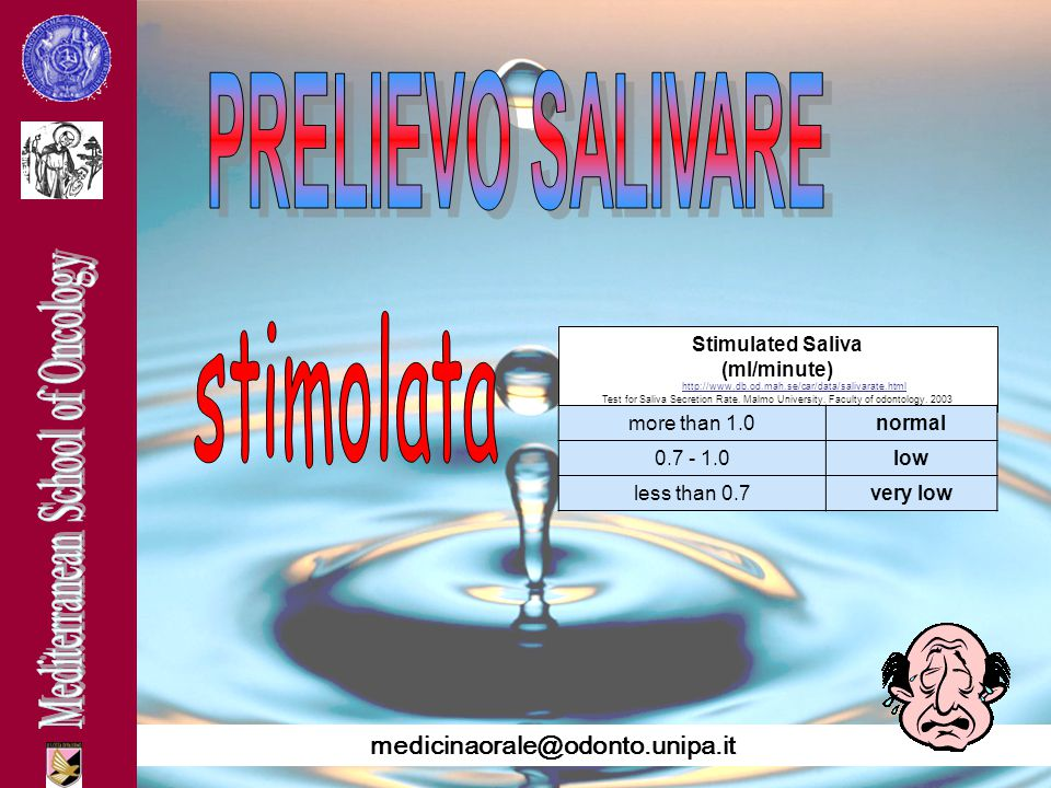 Stimulated Saliva (ml/minute)