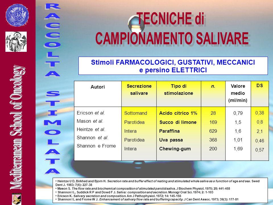 CAMPIONAMENTO SALIVARE Stimoli FARMACOLOGICI, GUSTATIVI, MECCANICI