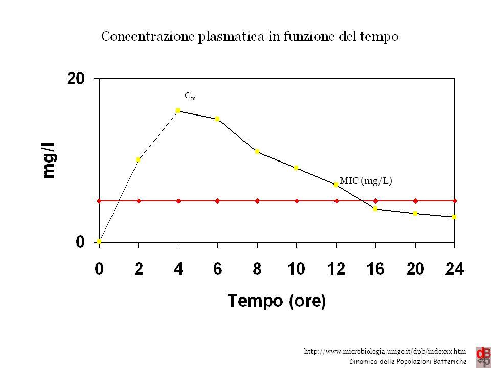 Cmax MIC (mg/L)
