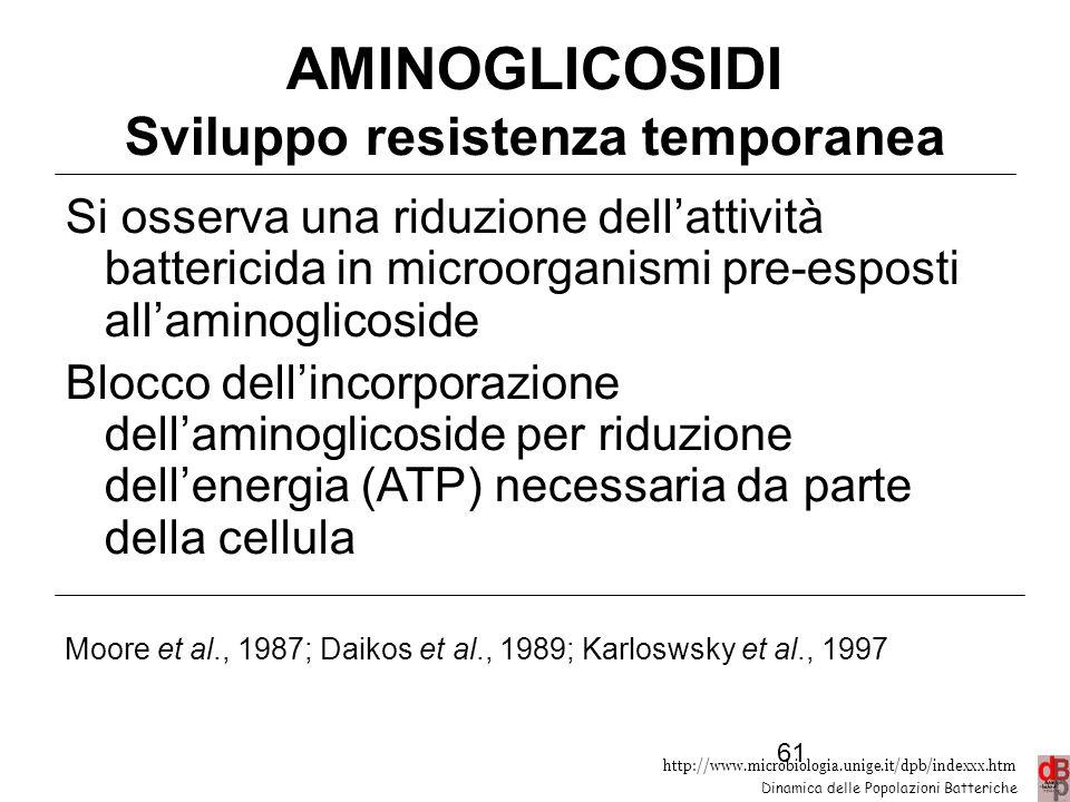 AMINOGLICOSIDI Sviluppo resistenza temporanea