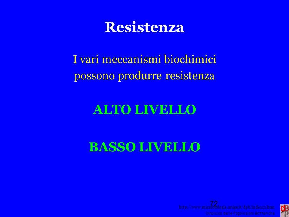 Resistenza ALTO LIVELLO BASSO LIVELLO I vari meccanismi biochimici