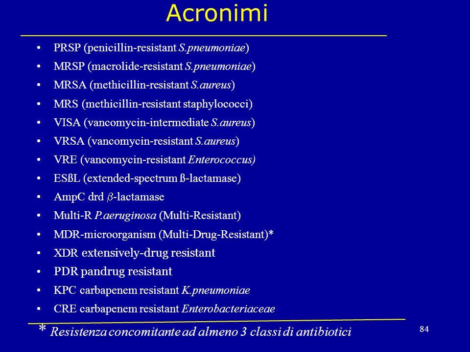 Acronimi * Resistenza concomitante ad almeno 3 classi di antibiotici