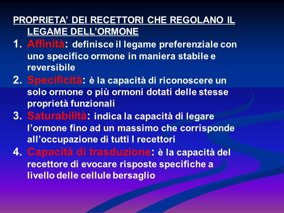 PROPRIETA' DEI RECETTORI CHE REGOLANO IL LEGAME DELL'ORMONE