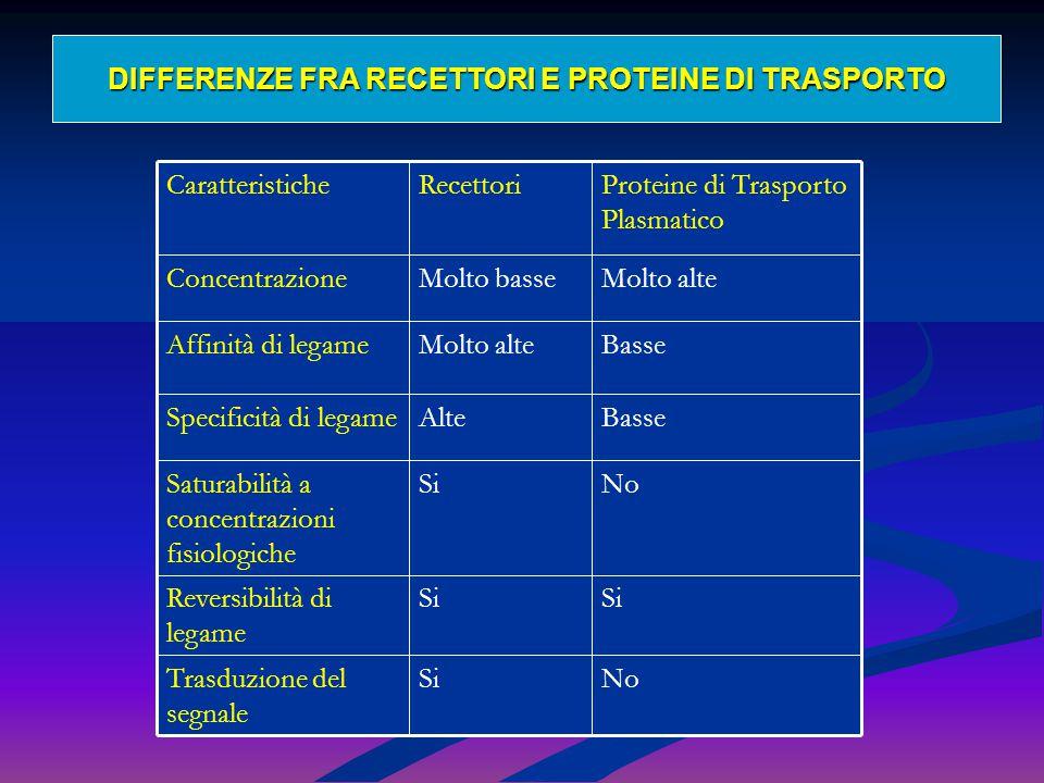 DIFFERENZE FRA RECETTORI E PROTEINE DI TRASPORTO