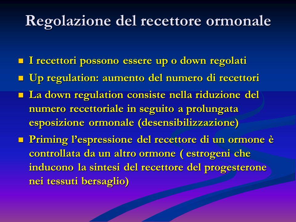 Regolazione del recettore ormonale