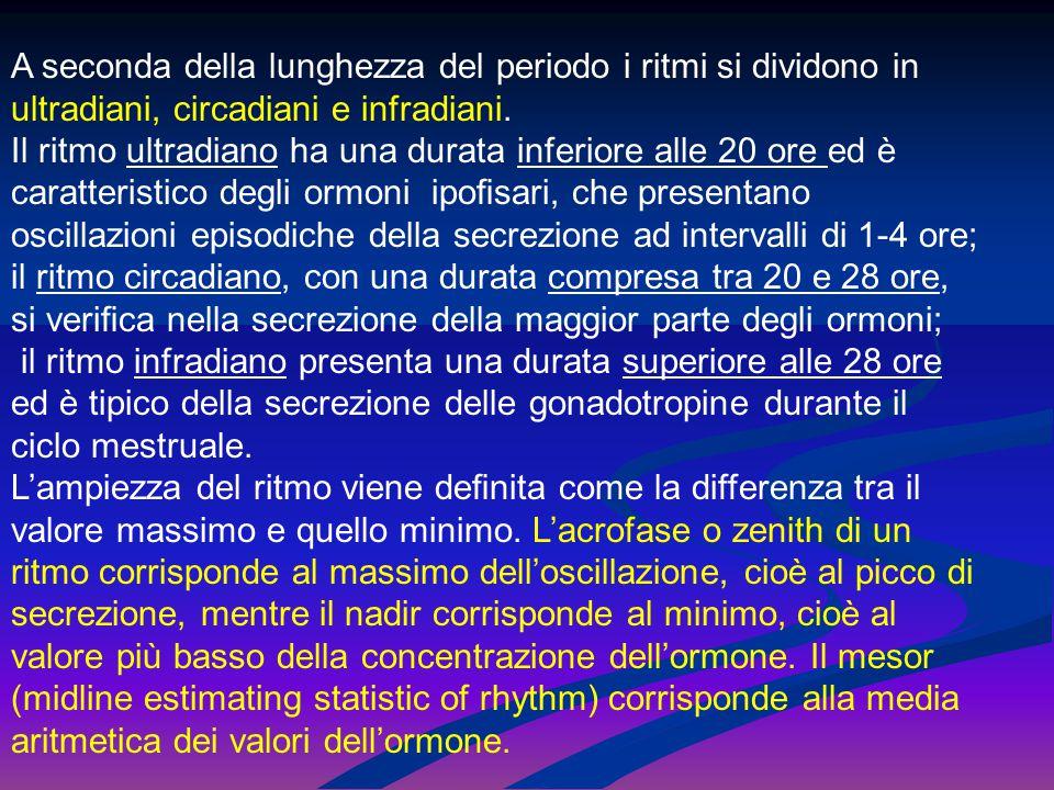 A seconda della lunghezza del periodo i ritmi si dividono in ultradiani, circadiani e infradiani.