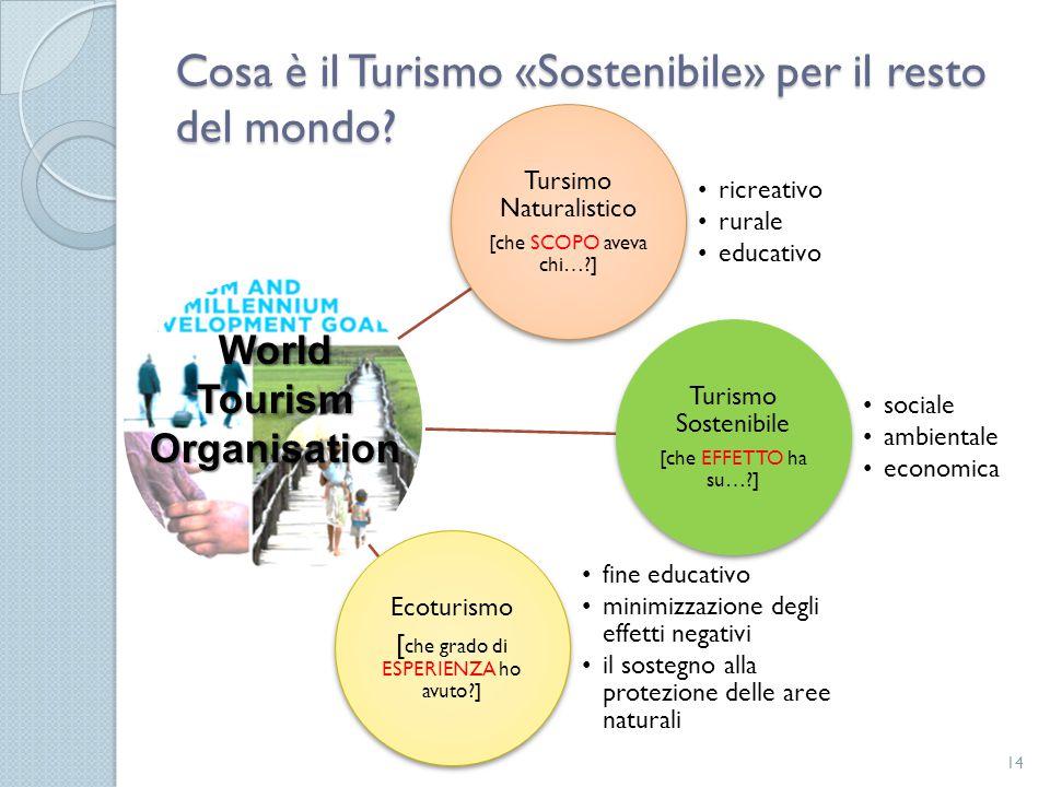 Cosa è il Turismo «Sostenibile» per il resto del mondo