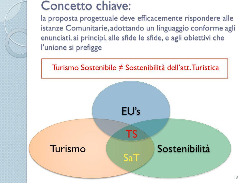 Turismo Sostenibile ≠ Sostenibilità dell'att. Turistica