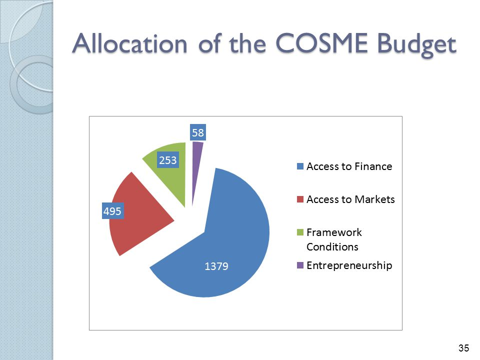 Allocation of the COSME Budget