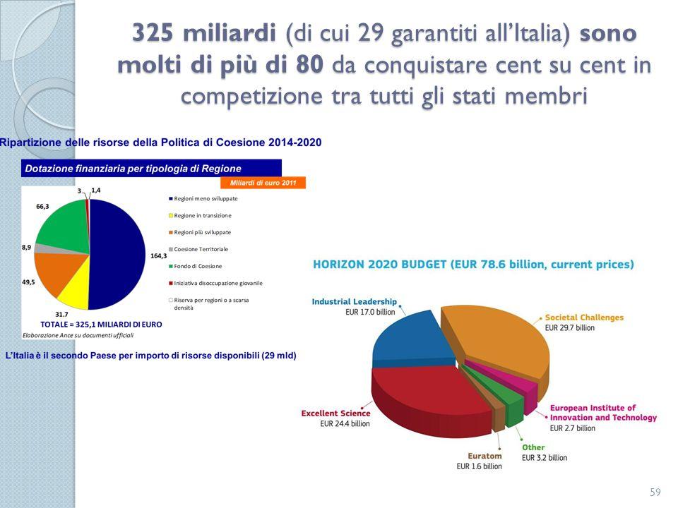 325 miliardi (di cui 29 garantiti all'Italia) sono molti di più di 80 da conquistare cent su cent in competizione tra tutti gli stati membri