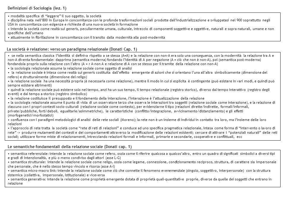 Definizioni di Sociologia (lez. 1)