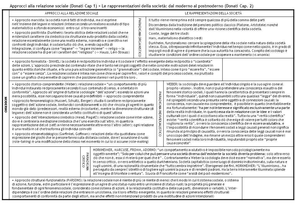 Approcci alla relazione sociale (Donati Cap 1) + Le rappresentazioni della società: dal moderno al postmoderno (Donati Cap. 2)