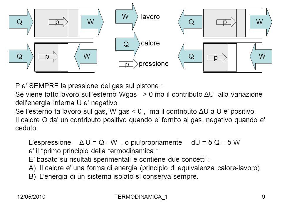 P e' SEMPRE la pressione del gas sul pistone :