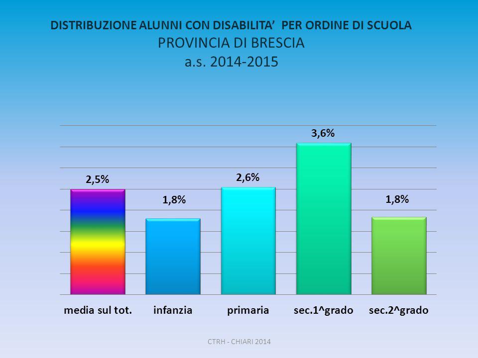 DISTRIBUZIONE ALUNNI CON DISABILITA' PER ORDINE DI SCUOLA PROVINCIA DI BRESCIA a.s. 2014-2015