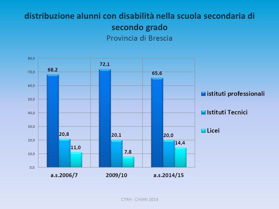 distribuzione alunni con disabilità nella scuola secondaria di secondo grado Provincia di Brescia