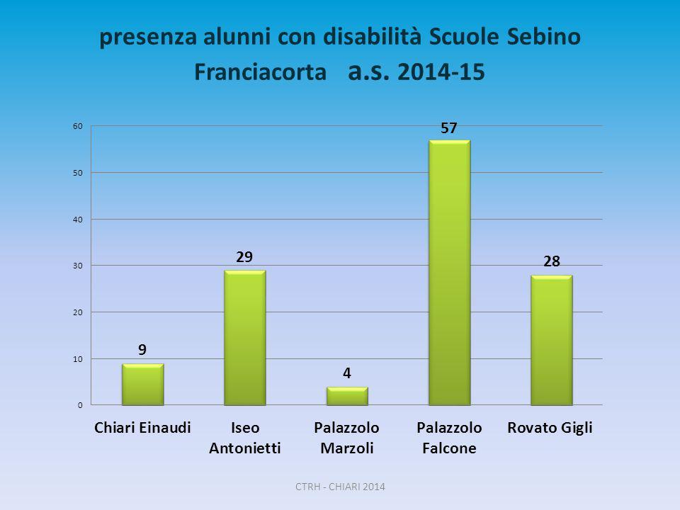 presenza alunni con disabilità Scuole Sebino Franciacorta a.s. 2014-15