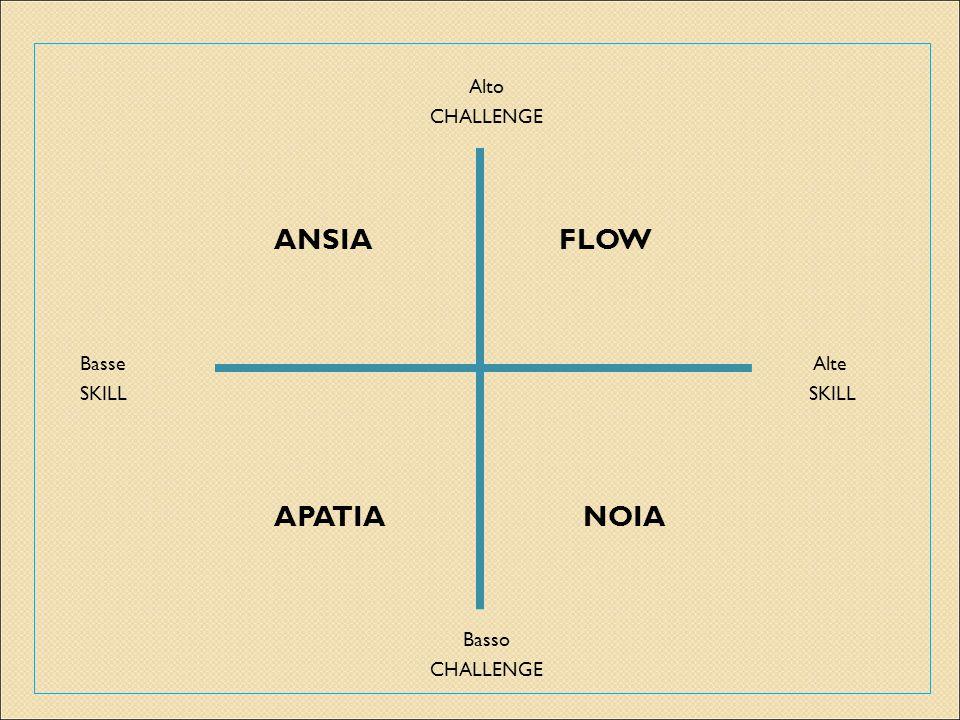 Alto CHALLENGE ANSIA FLOW Basse Alte SKILL SKILL APATIA NOIA Basso