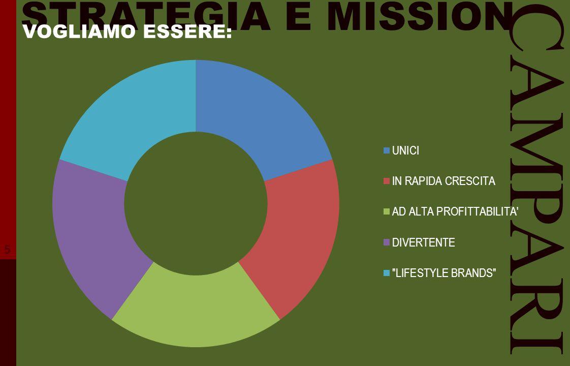 STRATEGIA E MISSION VOGLIAMO ESSERE: CAMPARI 5