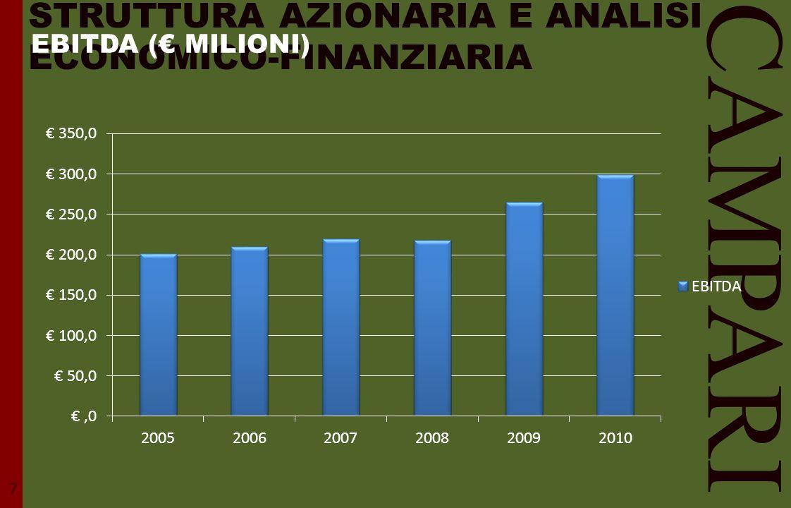 CAMPARI STRUTTURA AZIONARIA E ANALISI ECONOMICO-FINANZIARIA