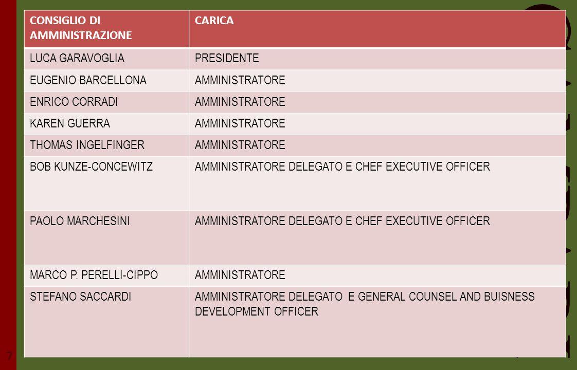 CAMPARI 7 CONSIGLIO DI AMMINISTRAZIONE CARICA LUCA GARAVOGLIA