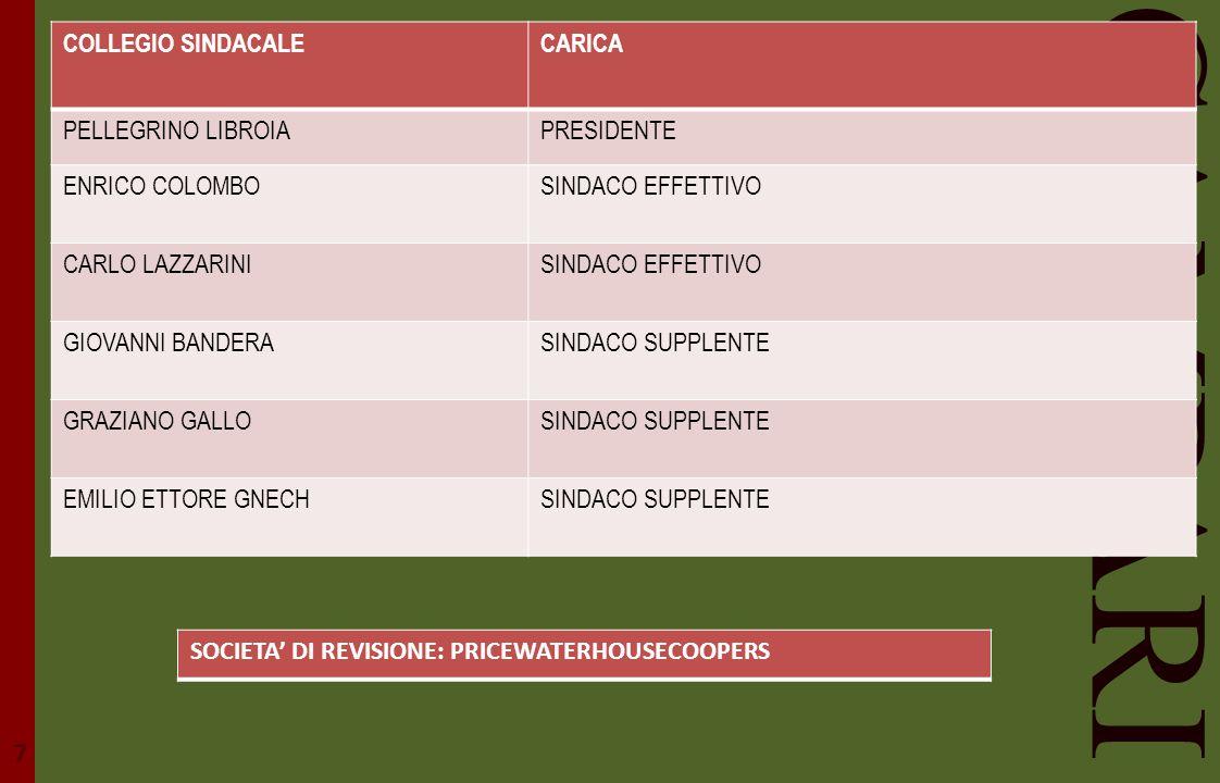 CAMPARI 7 COLLEGIO SINDACALE CARICA PELLEGRINO LIBROIA PRESIDENTE