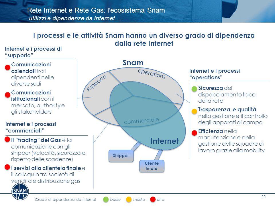 Rete Internet e Rete Gas: l'ecosistema Snam utilizzi e dipendenze da Internet…