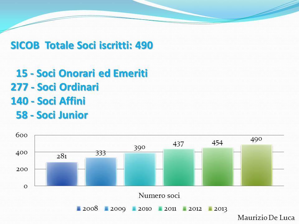 SICOB Totale Soci iscritti: 490 15 - Soci Onorari ed Emeriti 277 - Soci Ordinari 140 - Soci Affini 58 - Soci Junior