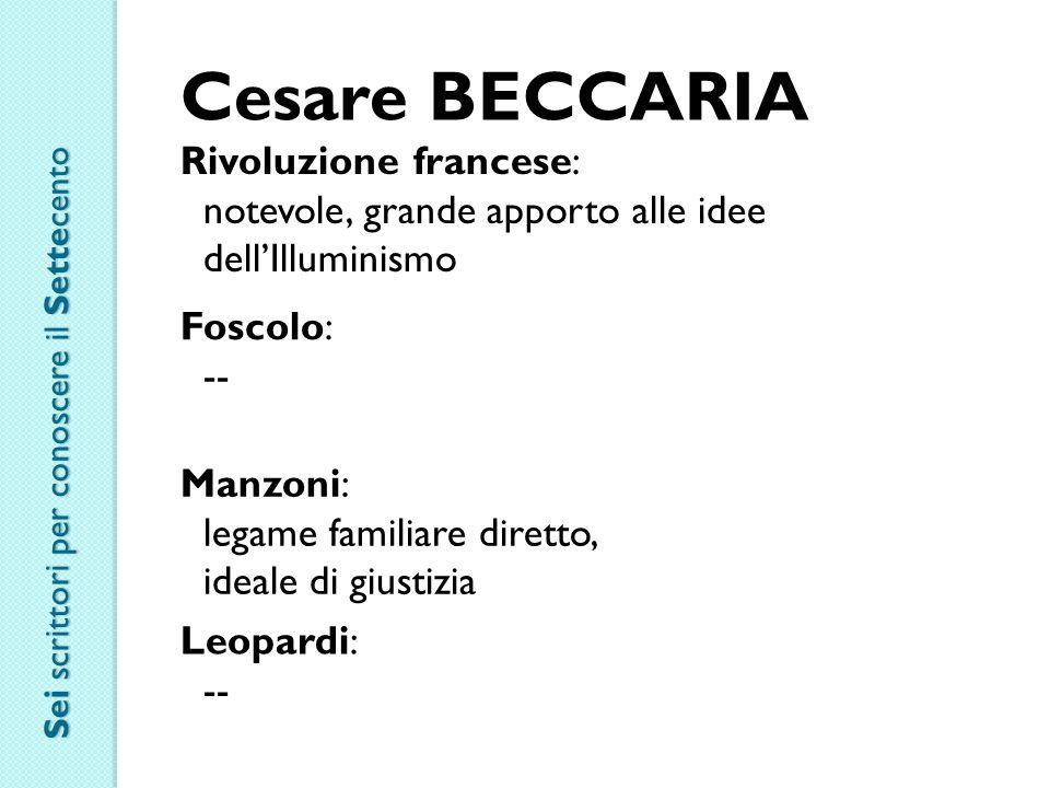 Cesare BECCARIA Rivoluzione francese: