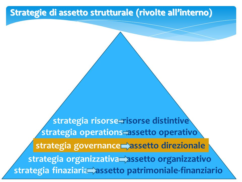 Strategie di assetto strutturale (rivolte all'interno)