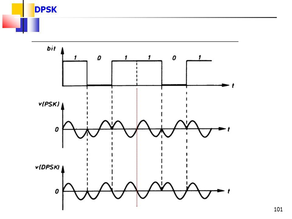 DPSK 101 101