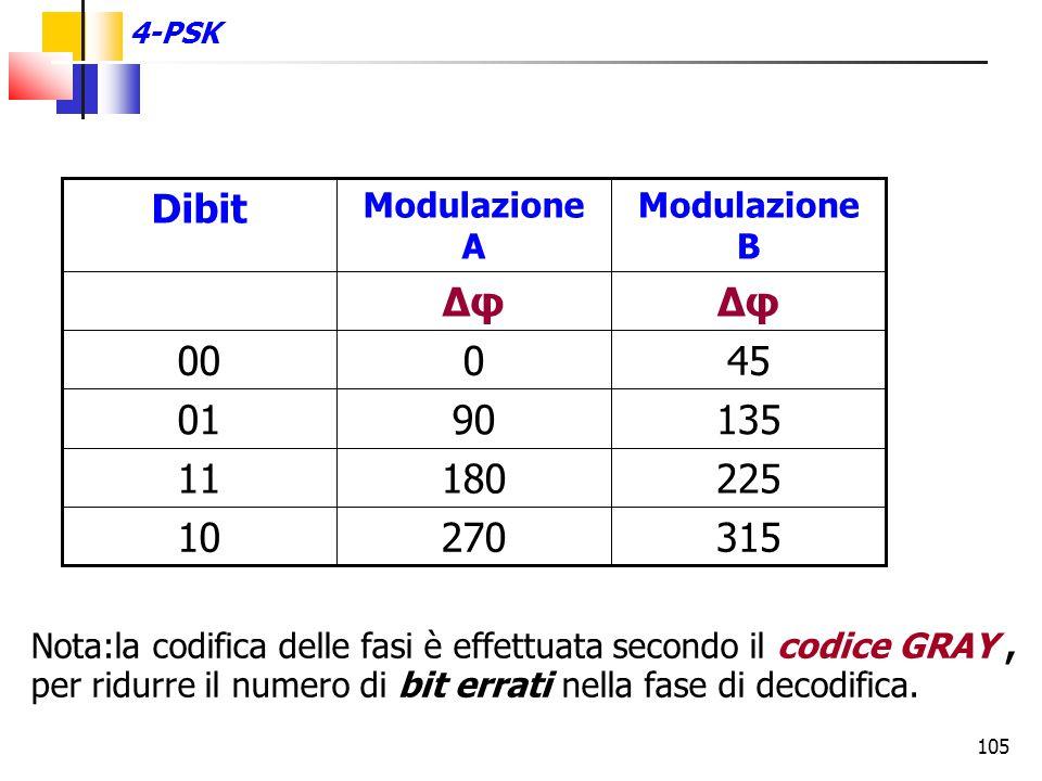 4-PSK 315. 270. 10. 225. 180. 11. 135. 90. 01. 45. 00. Δφ. Modulazione B. Modulazione A.
